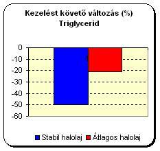 valtozas_triglycerid