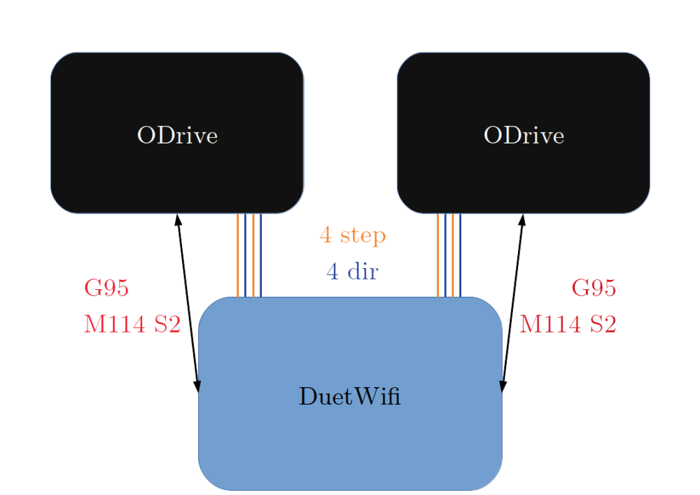 medium resolution of diagram of wires and communication between duetwifi and odrive boards on hp4 g95 and m114 s2 is the minimal set of gcodes that must be supported to enable