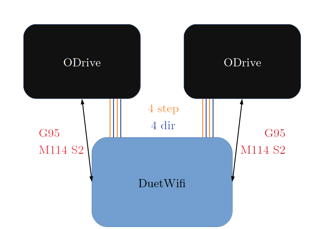 hight resolution of diagram of wires and communication between duetwifi and odrive boards on hp4 g95 and m114 s2 is the minimal set of gcodes that must be supported to enable