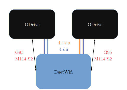 small resolution of diagram of wires and communication between duetwifi and odrive boards on hp4 g95 and m114 s2 is the minimal set of gcodes that must be supported to enable