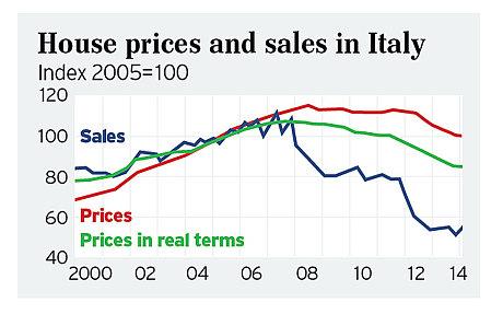 L'Italia e l'Europa