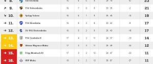 Im Gefahrenbereich: Nach 17. Spieltagen steht Vitesse in der Absteigszone, auf einem Relegationsplatz (fussball.de)