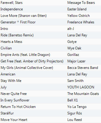 End of June- of independence day 2014 Playlist