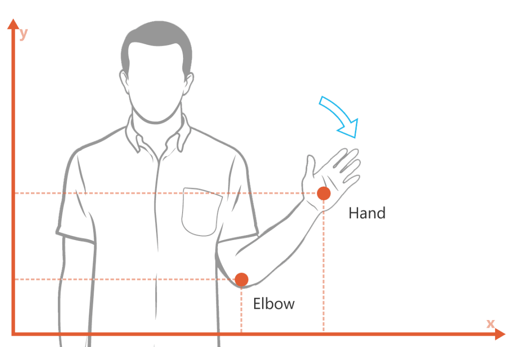 Vitruvius Gestures