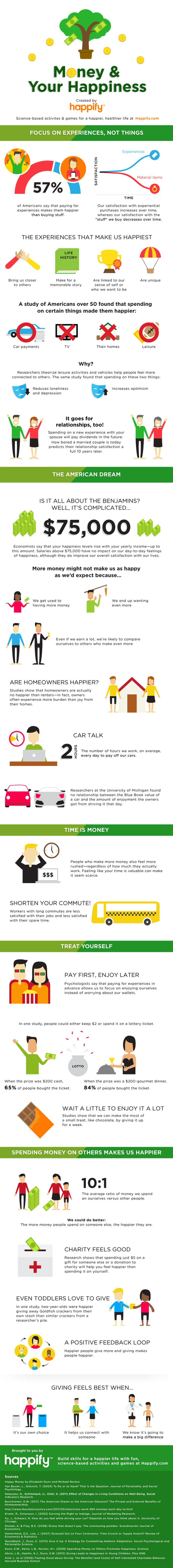 money-and-happiness-infographic