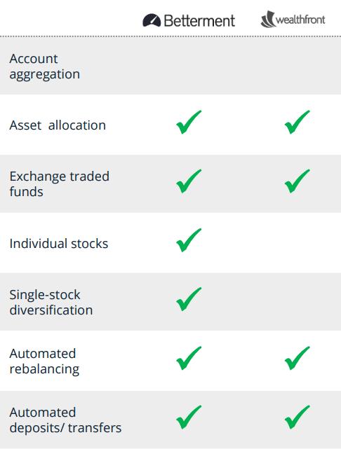 betterment-vs-wealthfront