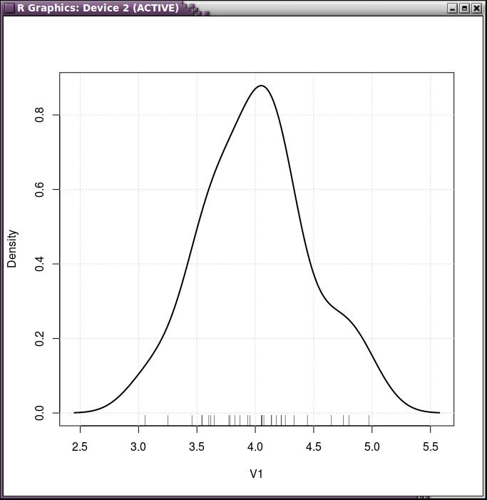 Test de Shapiro-Wilk para contrastar la normalidad en R Commander