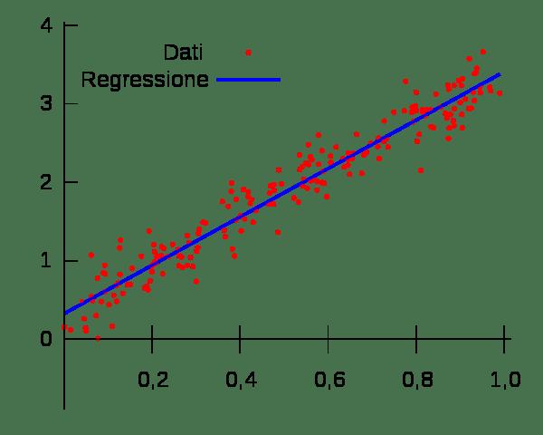 Modelos lineales: regresión, ANOVA, ANCOVA, MANOVA