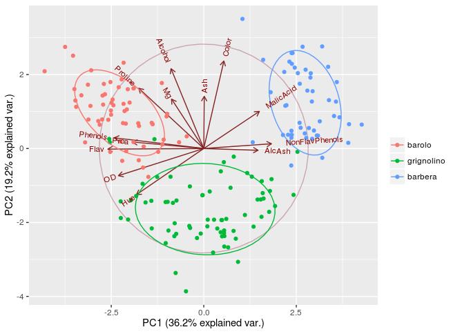 Fantásticos gráficos de Análisis de Componentes Principales en R