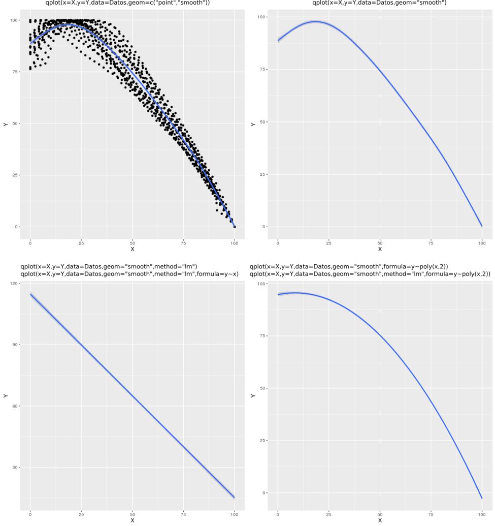 qplot con regresiones para todos los datos conjuntos