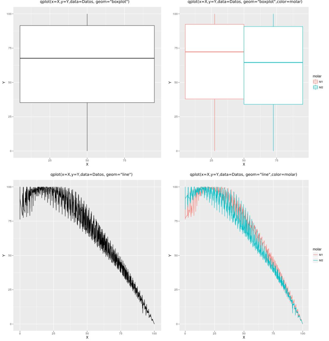 qplot y el atributo geom con boxplot y line