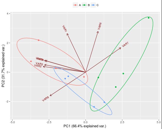 figurs-de-componentes-principales-en-r-commander-con-el-paquete-ggbiplot