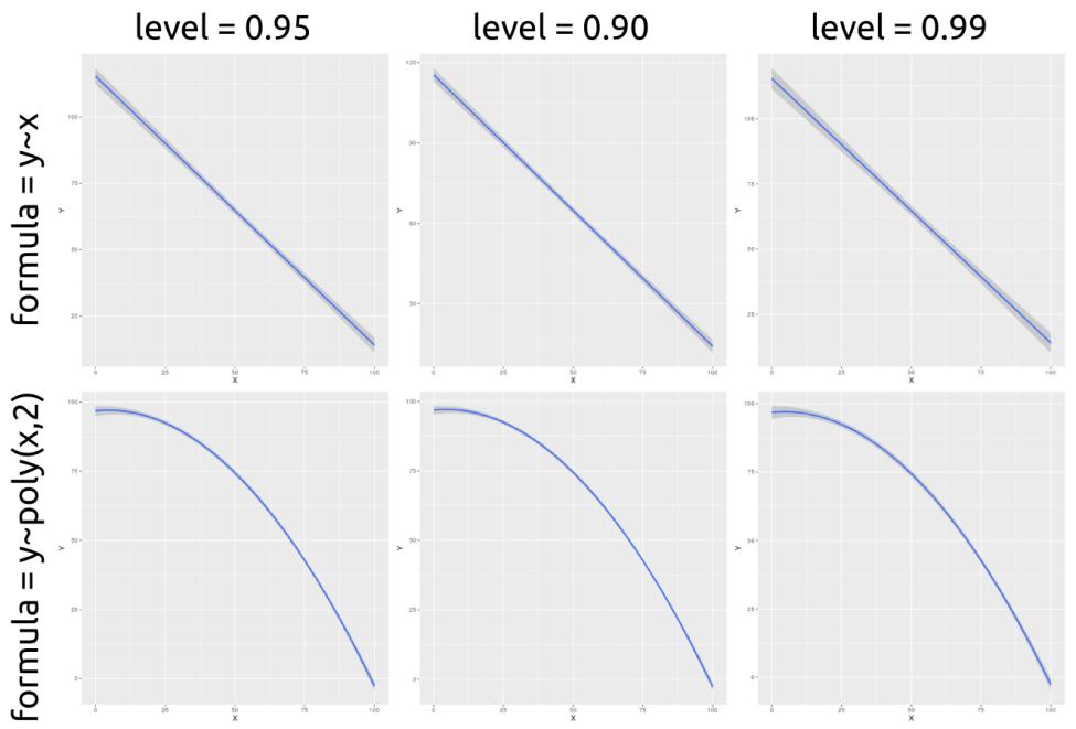 Intervalos de confianza de una regresión en R usando el comando qplot() de ggplot2