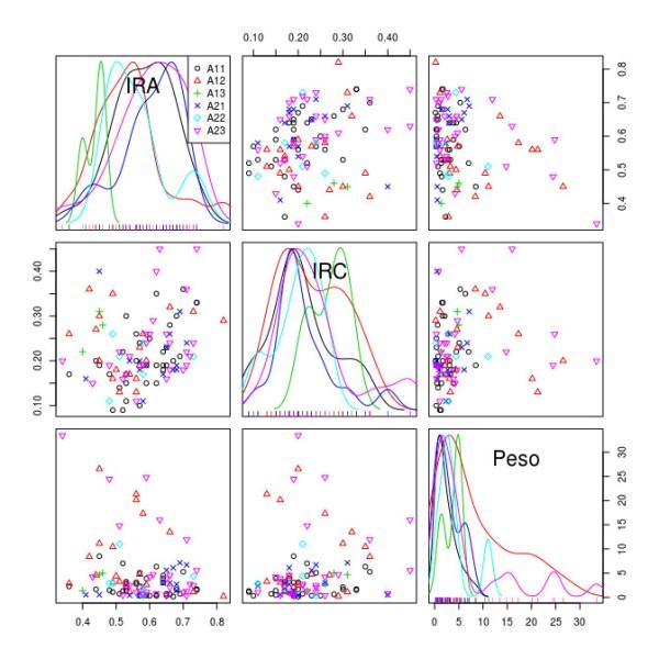 Matrices de diagramas de dispersión