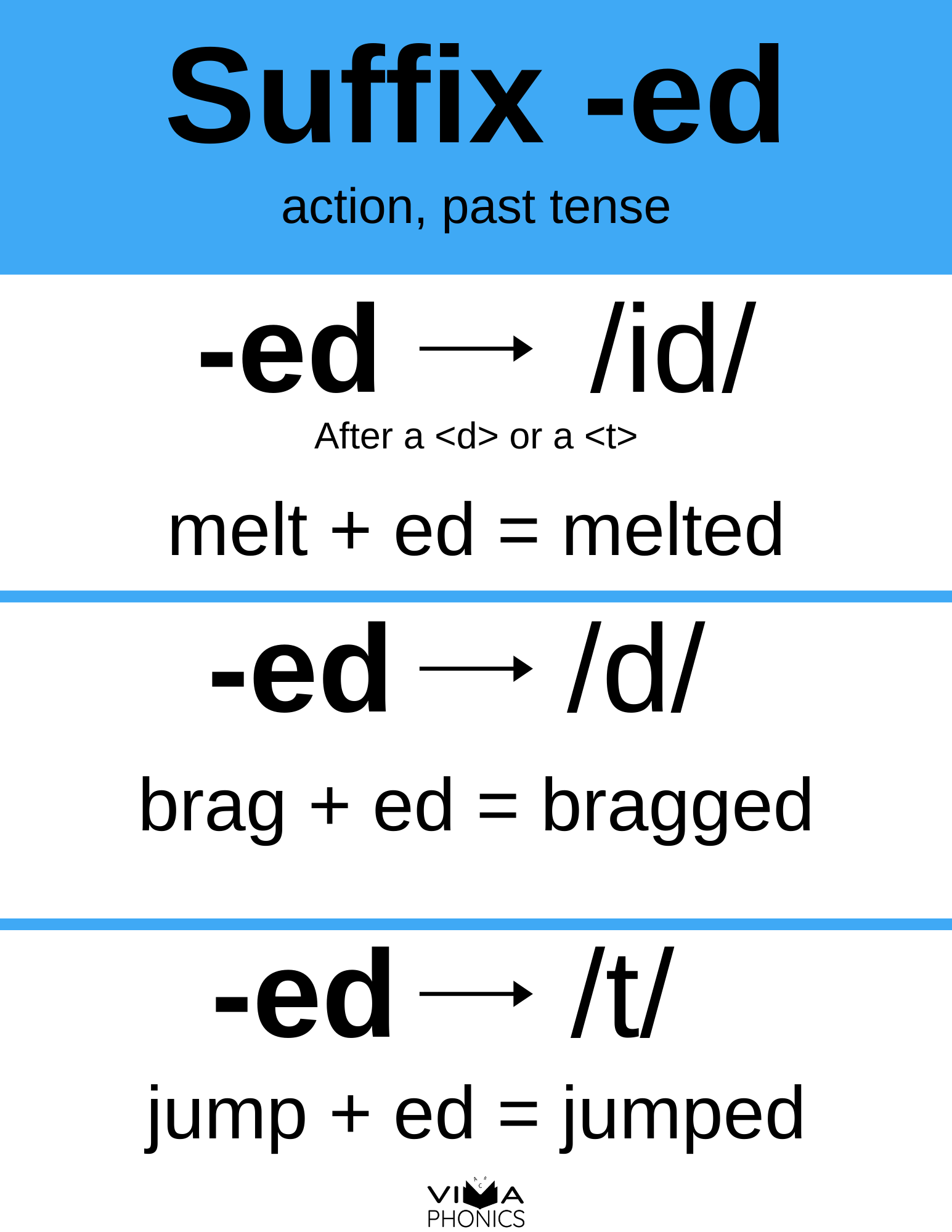 How To Teach The Suffix Ed Words With Ed Endings