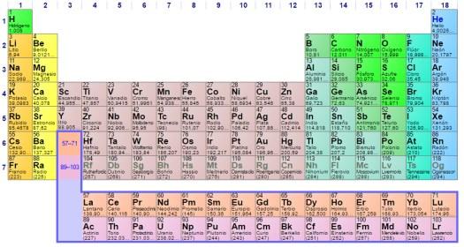 Tabla periodica de los elementos en ingles para imprimir periodic elementos qumicos archives vive tips tabla peridica del marketing interno urtaz Image collections