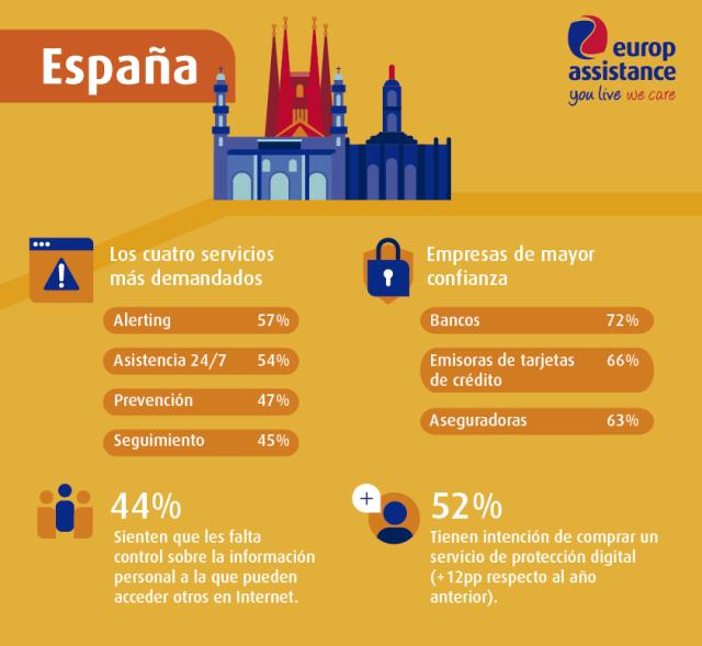 Barometro Ciberseguridad Europ Assistance - ESPAÑA.png