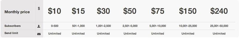 mailchimp-preços