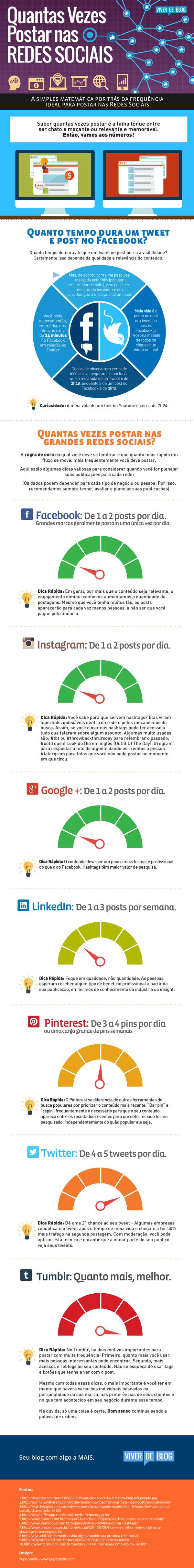 Infográfico Postagem Redes Sociais