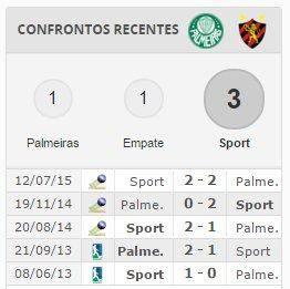 Confrontos Palmeiras vs Sport de Recife