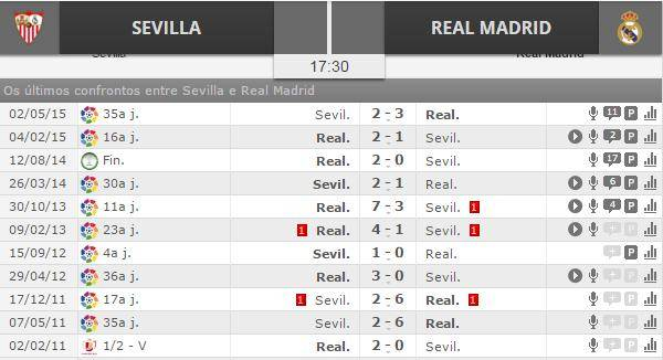 ultimos confrontos 2 Sevilla vs Real Madrid