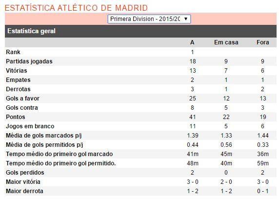 estatisticas atletico