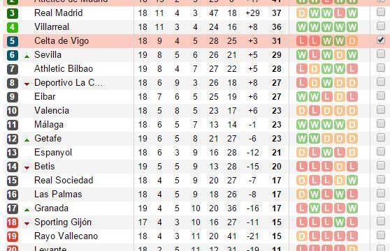 Análise: Celta de Vigo x Atlético de Madrid