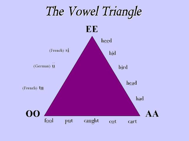 wpid-VowelTriangle-2012-09-16-13-01.jpg