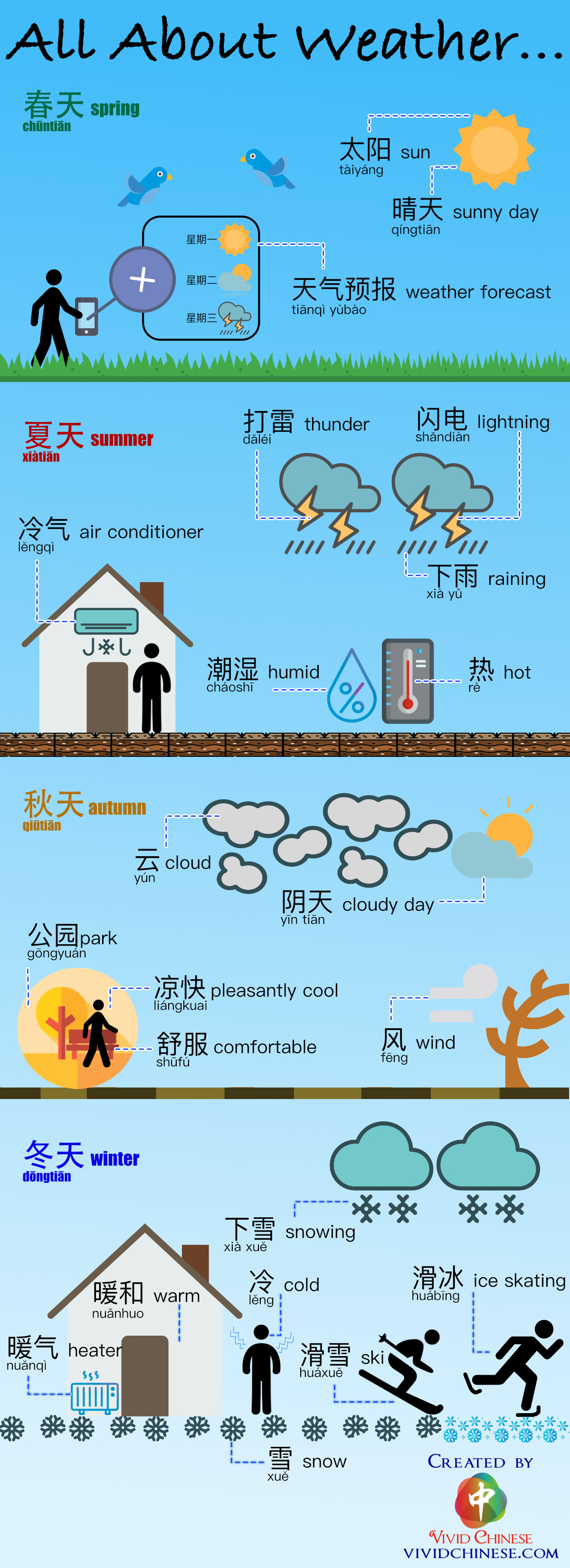 All About Weather Vocabulary