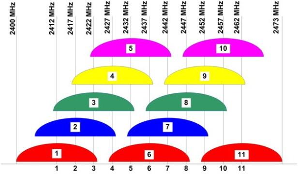Channel Plan
