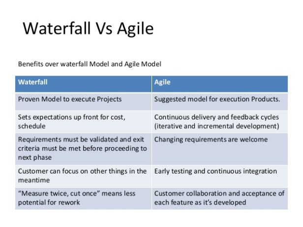 effort-distribution-on-waterfall-and-agile-8-638