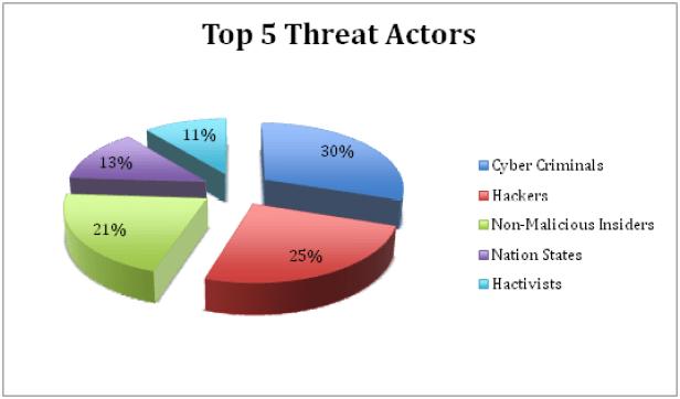 Top 5 threats actors
