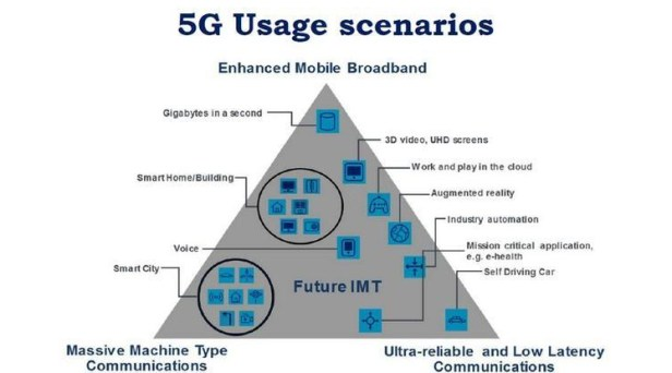 180430-03-itu-5g-usage-scenarios-pyramid