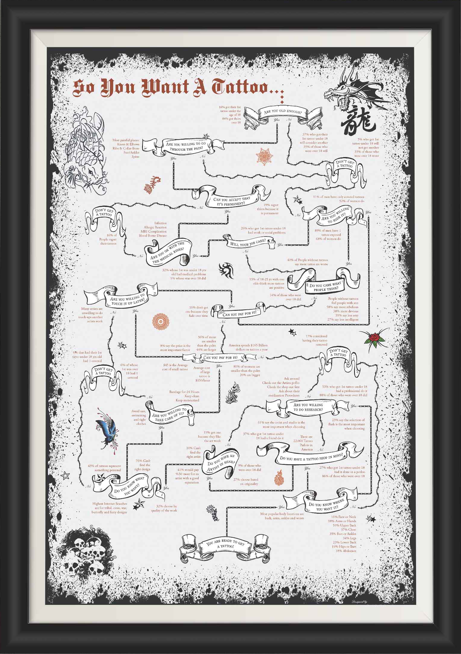 Tattoo Infographic Poster Frame