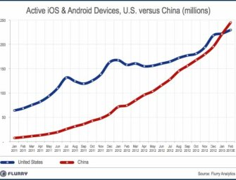 China Has Overtaken The US as The World's Top Market For Smart Devices
