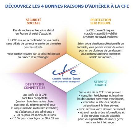 Prestation sociale CFE expatrié Maroc