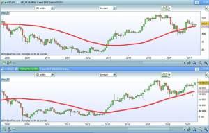 volution-du-yen-et-nikkei