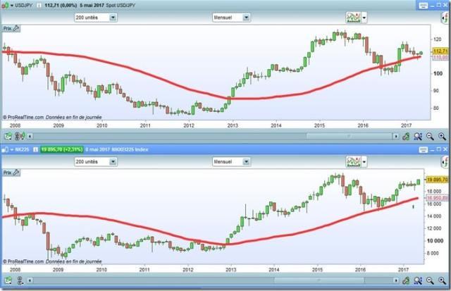évolution du yen et nikkei