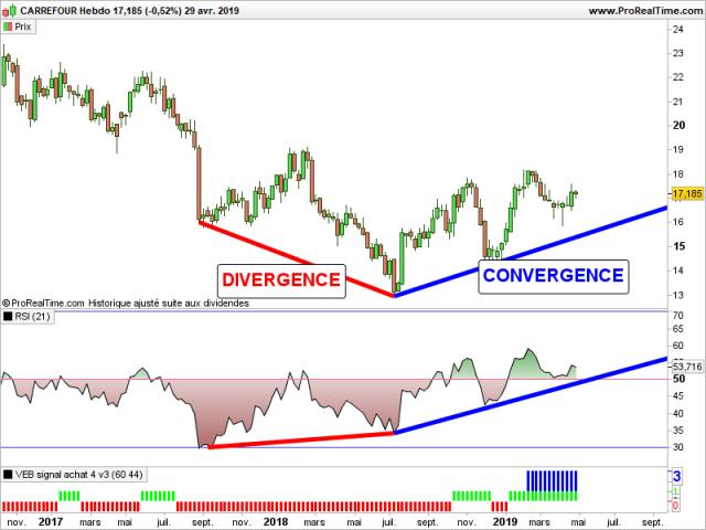 Analyse du titre Carrefour, avec un exemple de divergence et de convergence. Obtenu en utilisant le RSI (Relative Strength Index)
