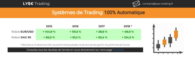 Mettre en place un système de trading automatique chez Lyse trading.