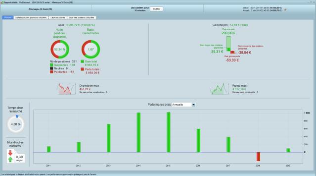 Résultats de la stratégie de trading automatique sut le DAX en 15 minutes avec une autre variante de sortie