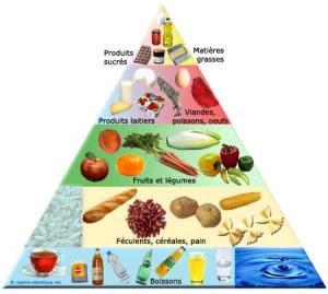 régime pyramide-alimentaire