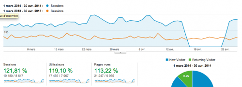 Google analytics trafic