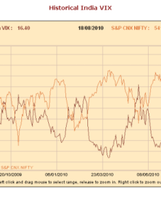 India vix hit new low also all time in aug rh
