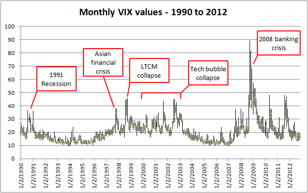 The vix has been very useful in helping spot major stock market turning points as above chart shows historically spiked after also hot potato volatility and you rh mauldineconomics