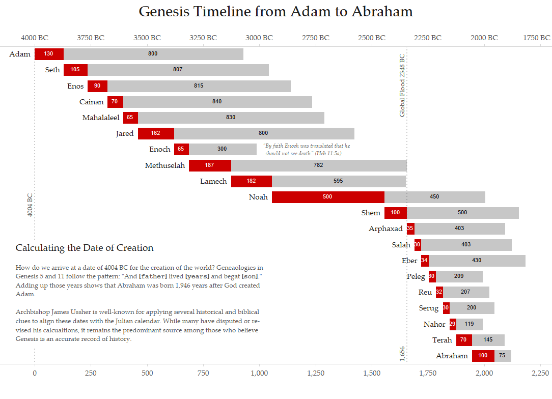Viz Bible | Visualizing the Genesis Timeline from Adam to