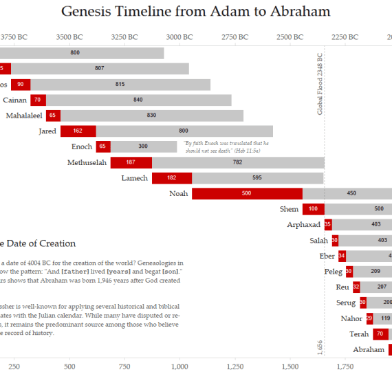 Genesis Timeline from Adam to Abraham