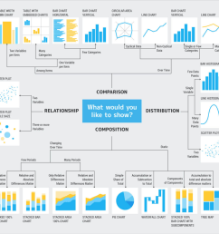 here is a handy diagram created by dr andrew abela that can be used to determine the right chart type to use in your data visualization  [ 1200 x 1125 Pixel ]