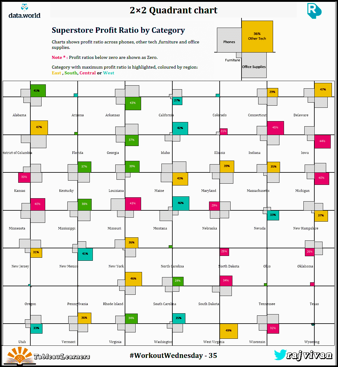 WorkoutWednesday S02 E35 - Quadrant chart In tableau | Vizartpandey