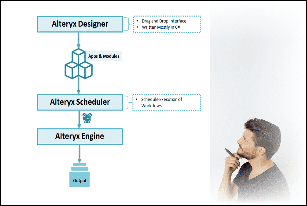 Overview of Alteryx Architecture | Welcome to Vizartpandey